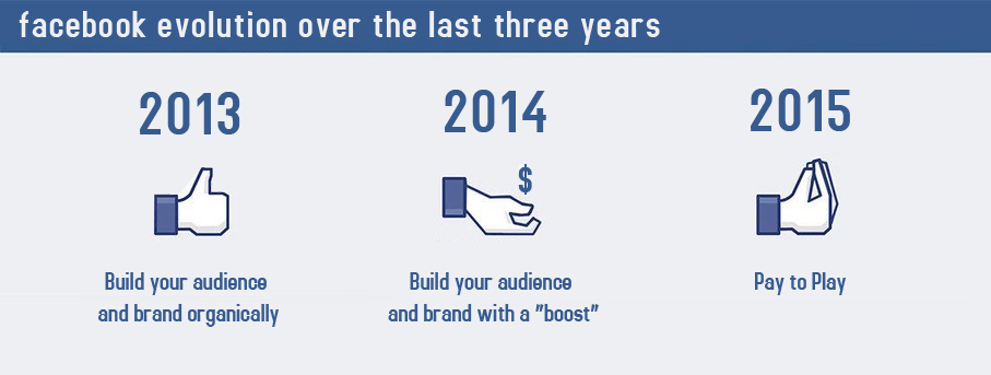 2015_facebook_is_Pay_to_play